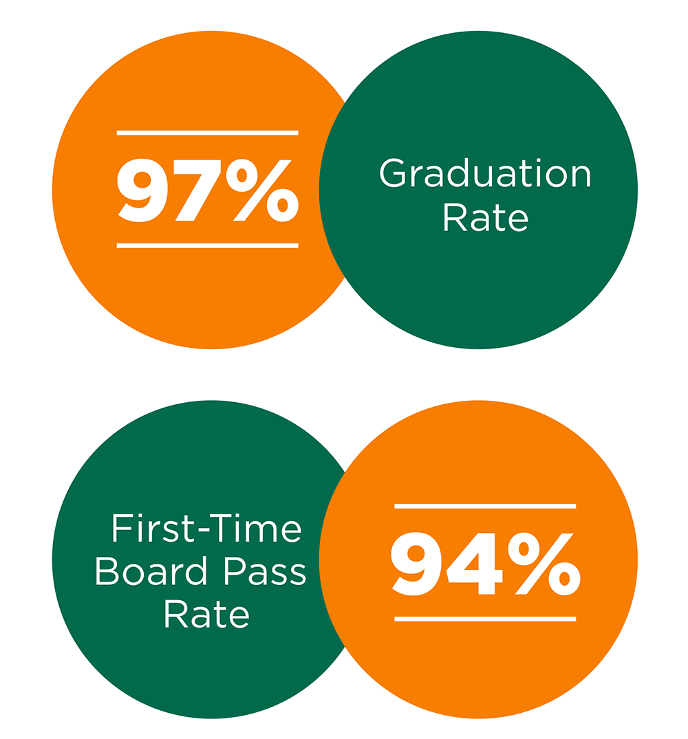 UTHSC has a 97% Graduation Rate and a 94% First-Time Board Pass Rate