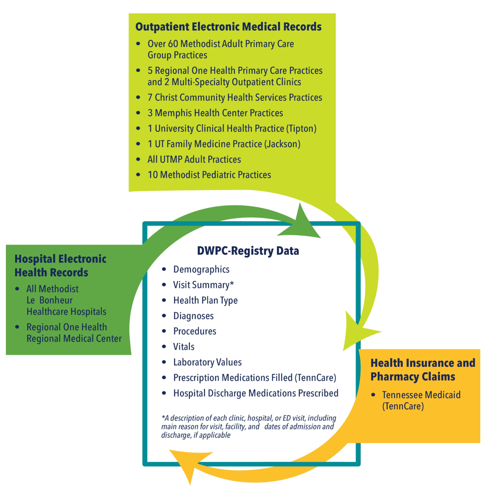 Diagram of data input into DWPC registry including outpatient electronic medical records from several practices, hospital eletronic health records, and heath insurance and pharmacy claims.