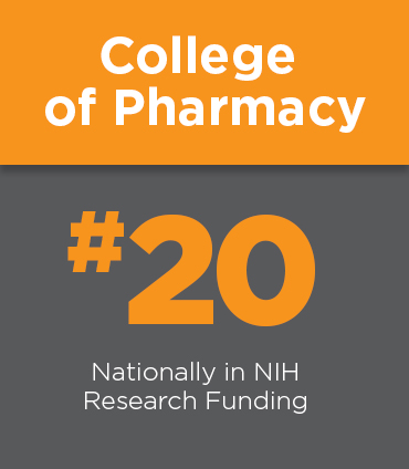 College of Pharmacy ranked #20 in NIH research funding.